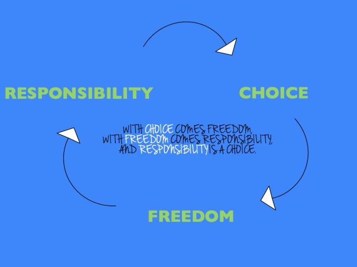 ChoiceFreedomResponsibility